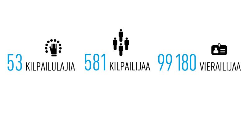 Yksityiskohta Taitaja2017 Helsinki -tapahtuman infografiikasta.