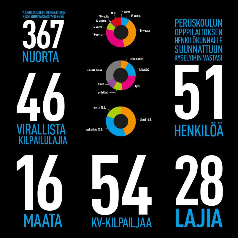 Taitaja2017 Helsinki -tapahtuman infografiikkaa.